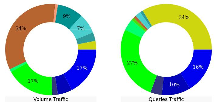 répartition du trafic (traffic-mix), statistiques ubfast